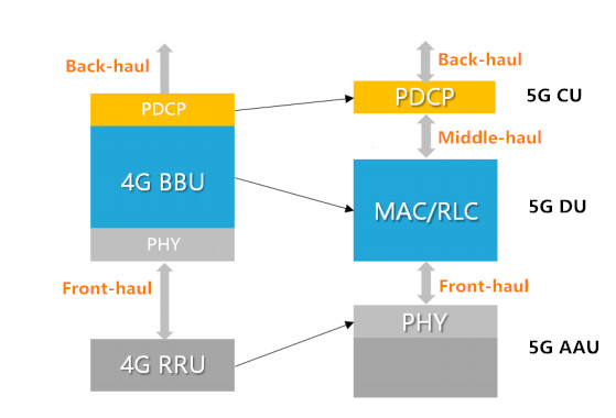 Approved Networks 5G